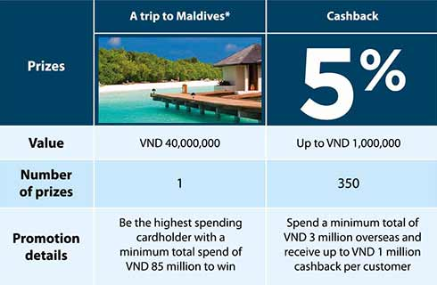 Win a trip to Maldives and 5% Cashback