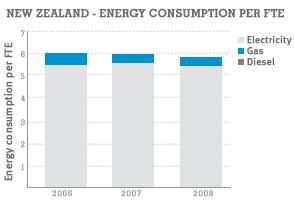 New Zealand - Energy Consumption