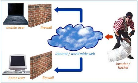 Firewall diagram